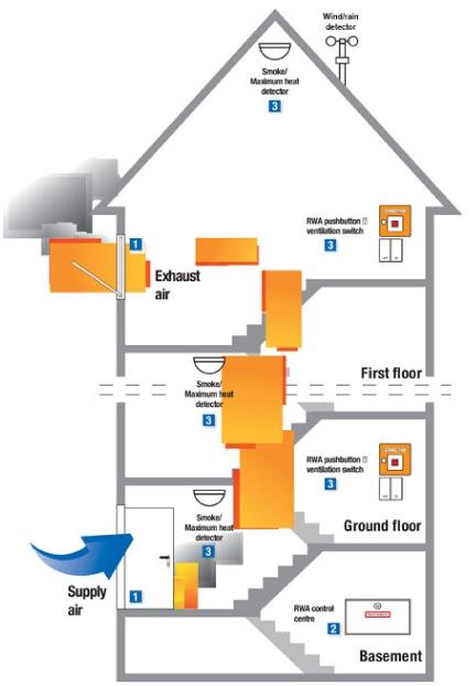 How Ventilation Works Aov Shev